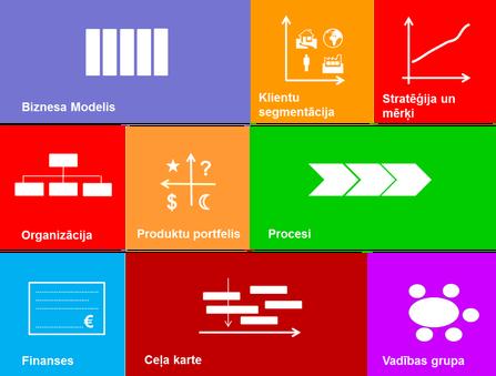 """Biznesa pašvērtējuma online rīks """"9 elementi"""""""